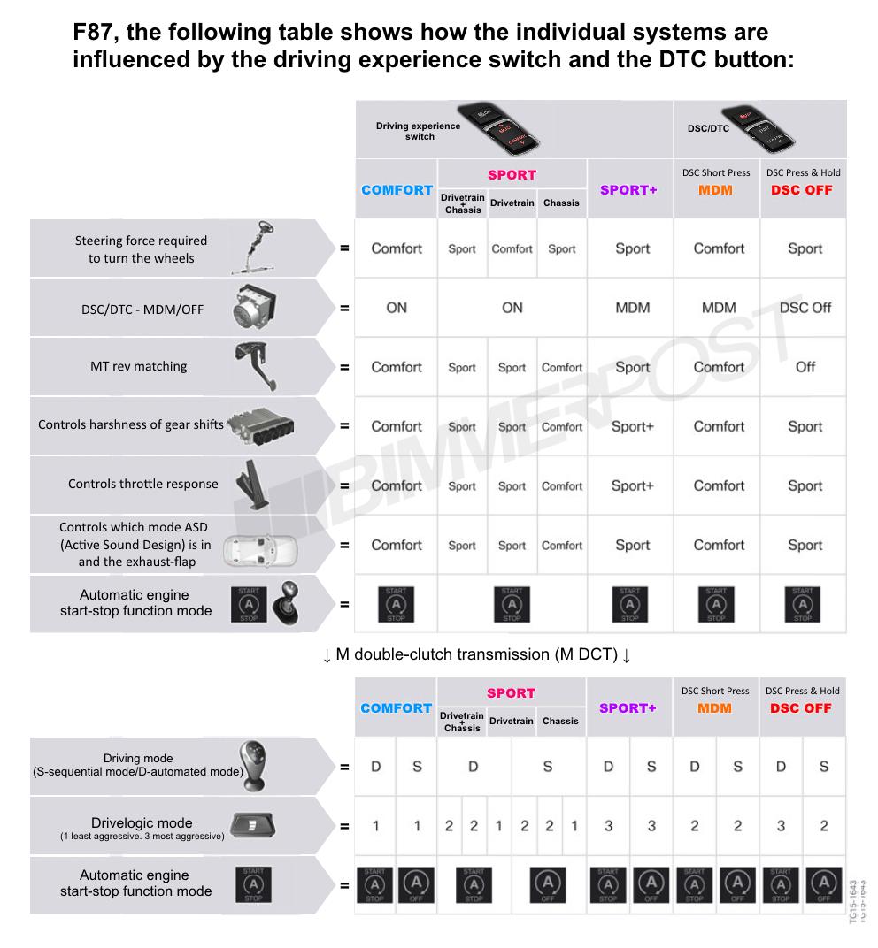 Name:  BMW-Drive-Modes-DTC-Chart.png Views: 18401 Size:  373.3 KB